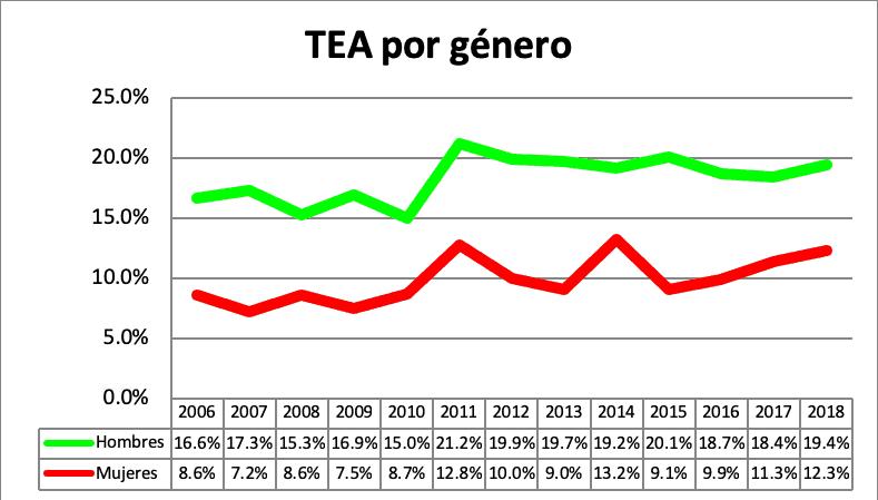 TEA por género